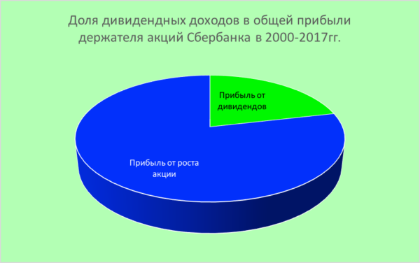 Дивиденды по акциям Сбербанка