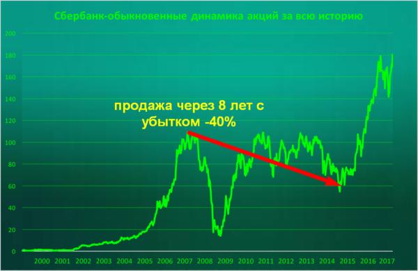 Основные риски при покупке акций Сбербанка