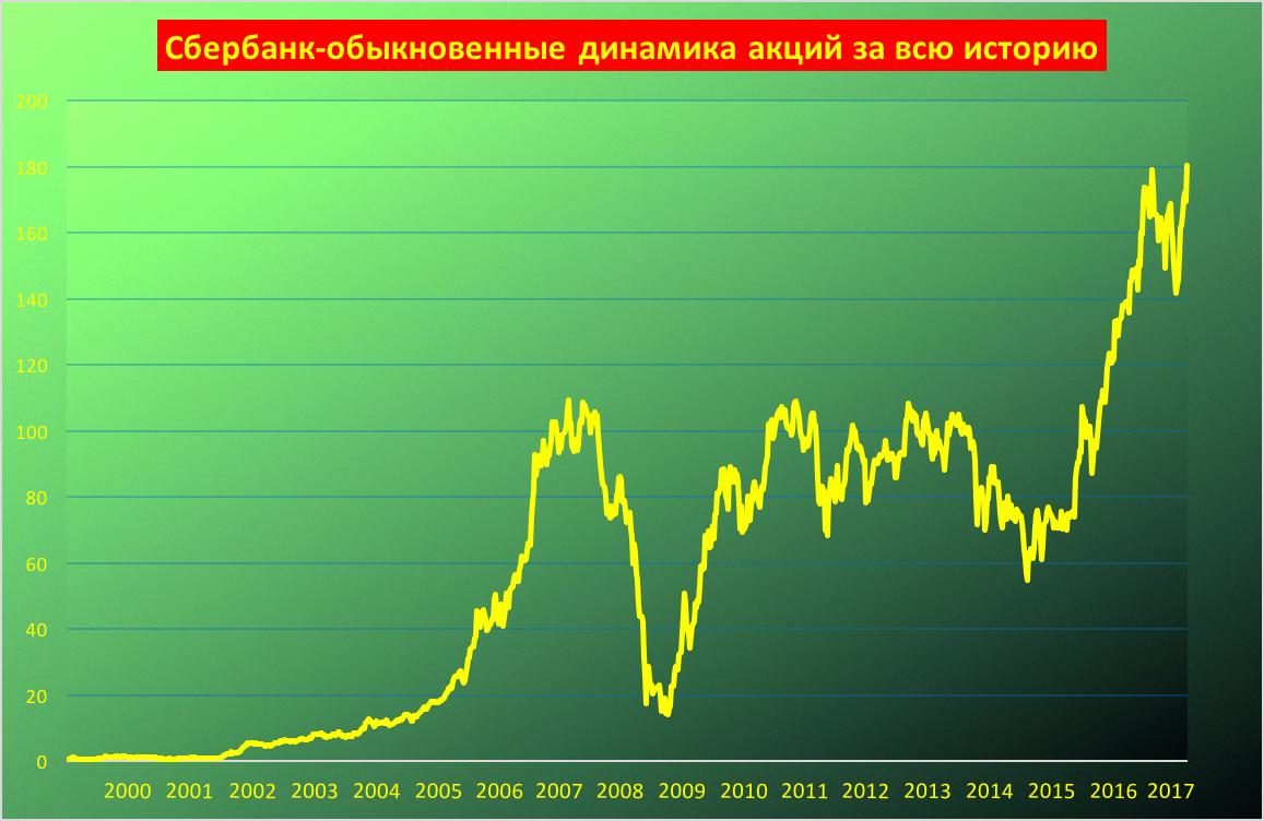 Сбербанк количество акций форекс индикатор мегатрендс
