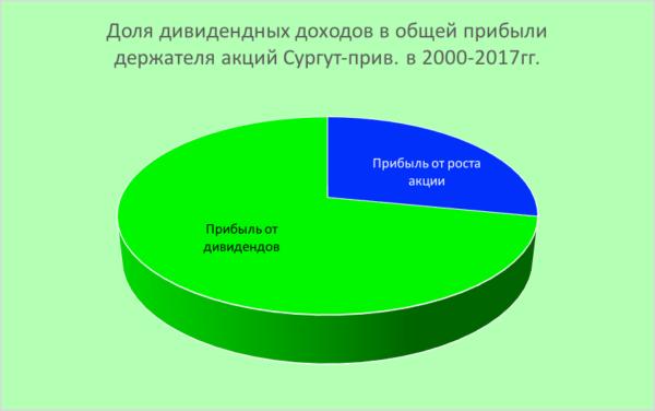 Дивиденды Сбербанка в сравнении с дивидендами других компаний