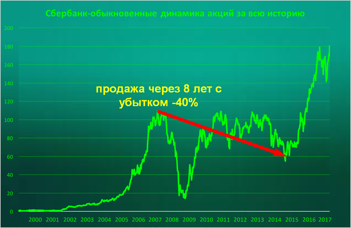 Основные риски при покупке акций