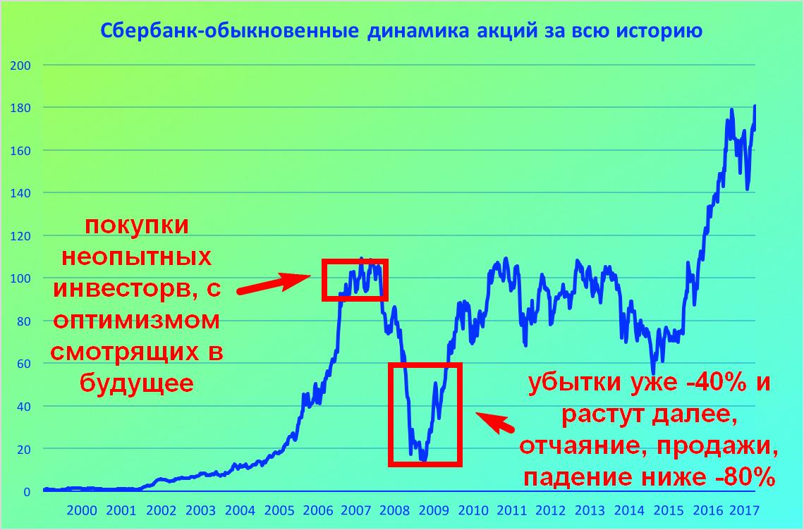 Риски инвестиций в акции Сбербанка