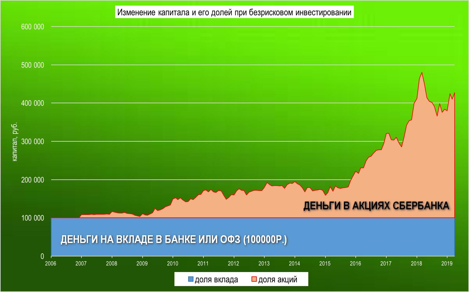Как составить инвестиционный портфель акций Сбербанка