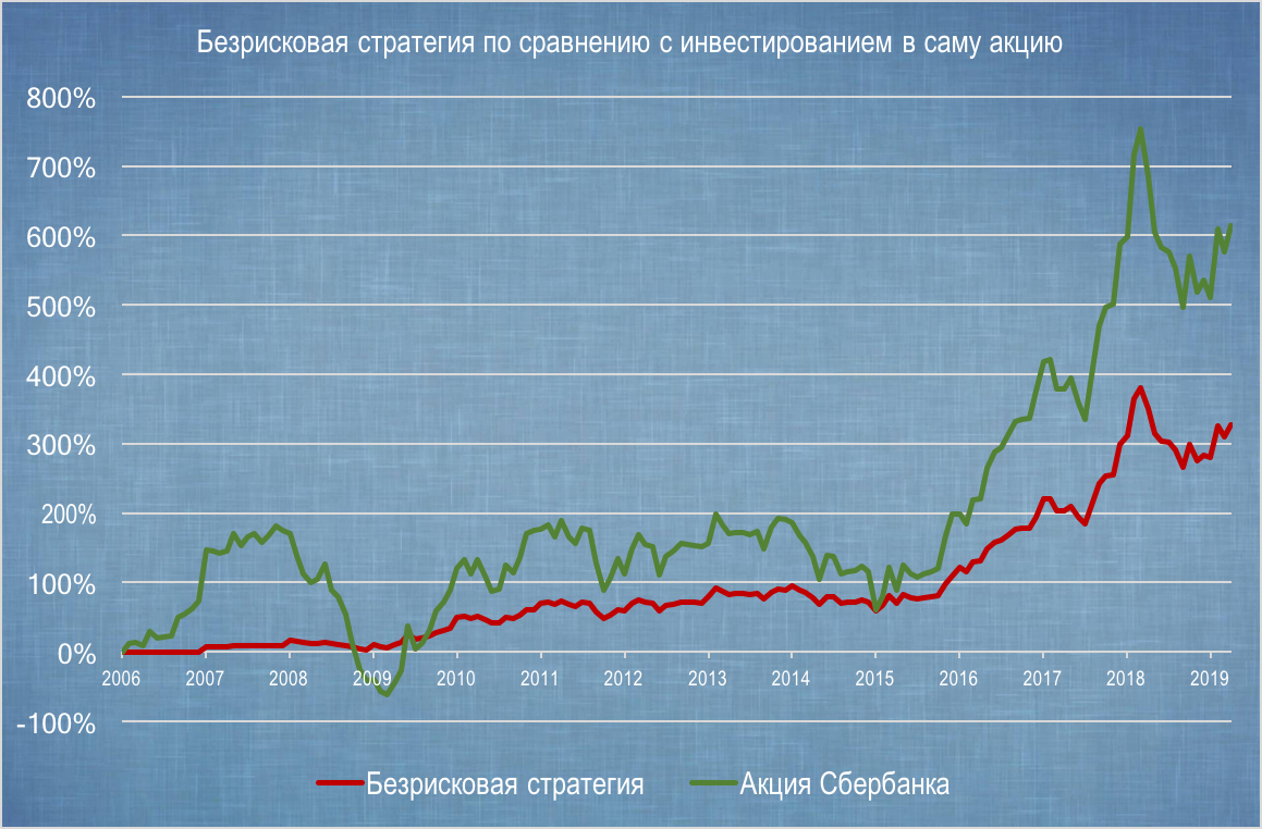 Акции СБербанка когда покупать