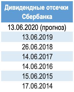 Сбербанк дивиденды 2021 дата отсечки