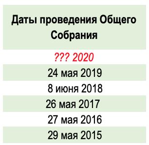 Сбербанк Дивиденды 2020