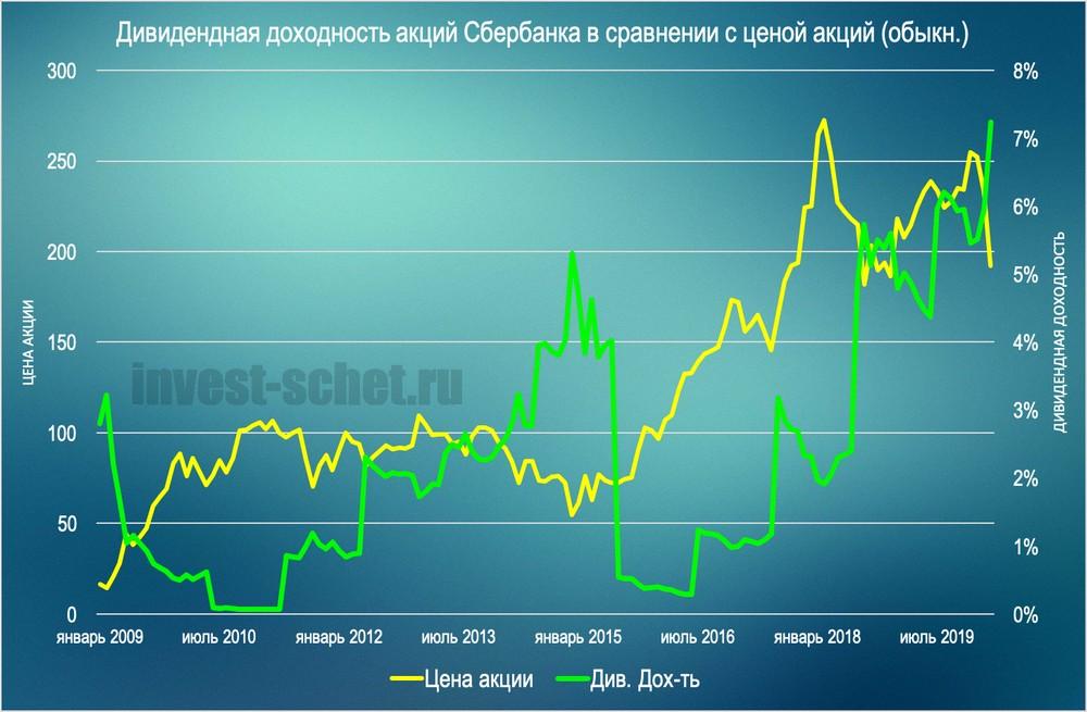 Дивидендная доходность акций Сбербанка 2020