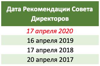 Дивиденды Сбербанка 2020 год